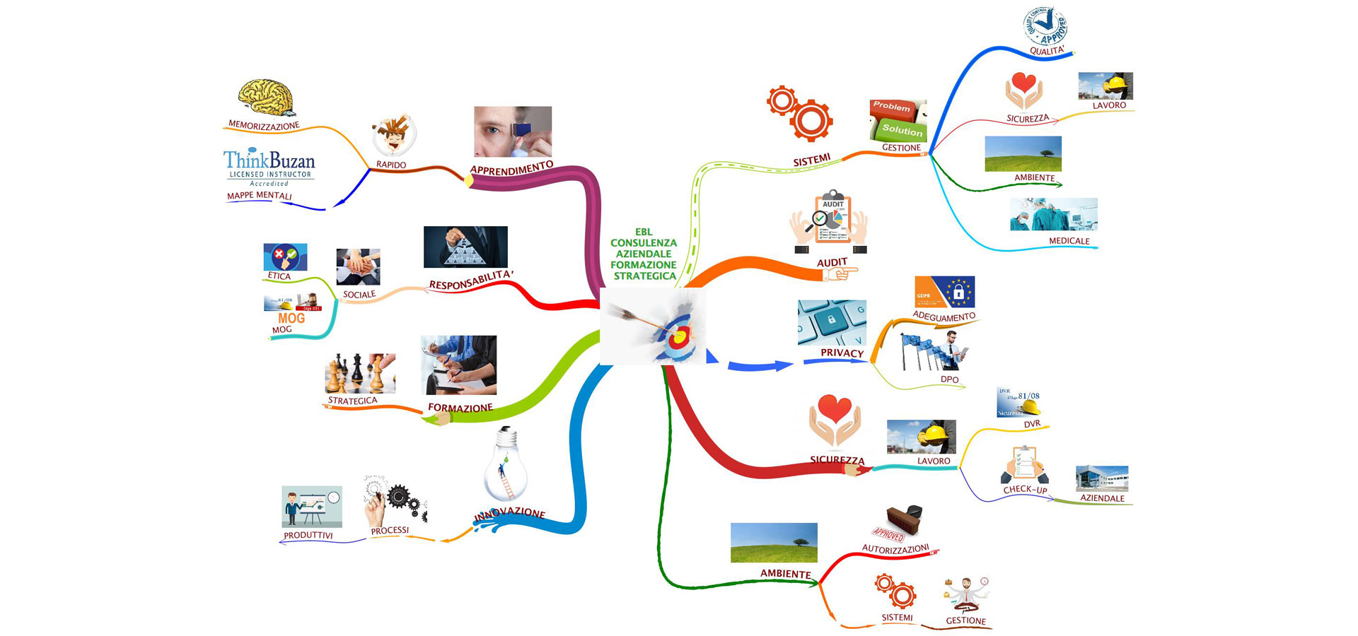 Mind Map of services